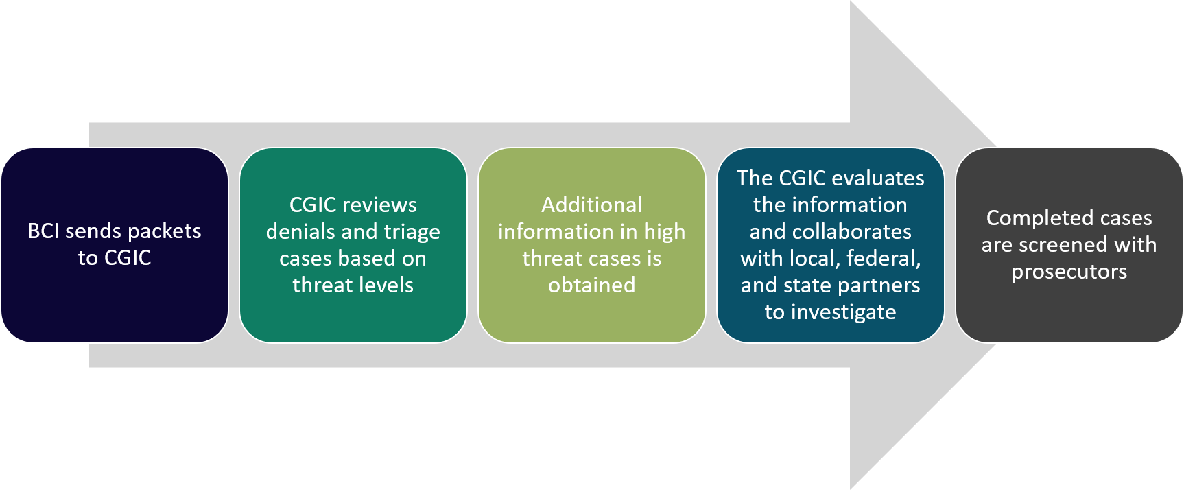 1-BCI sends packets to CGIC 2- CGIC reviews denials and triage cases based on threat levels 3- Additional information in high threat cases is obtained 4- The CGIC evaluates the information and collaborates with local, federal, and state partners to investigate 5-Completed cases are screened with prosecutors